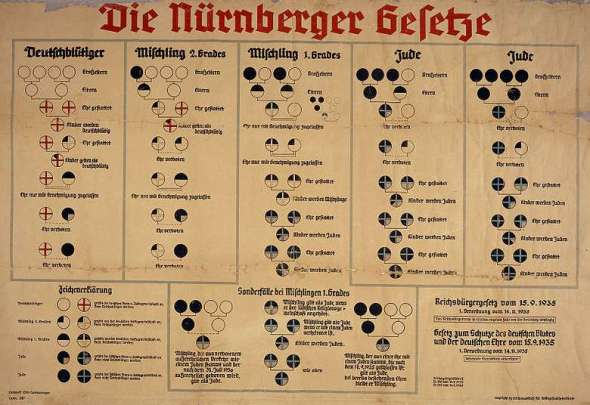 The Nuremberg Race Laws